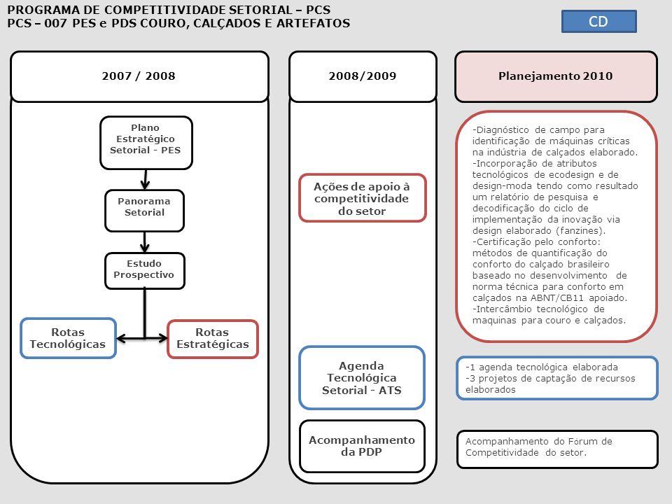 2007 / 2008 2008/2009 -Diagnóstico de campo para identificação de máquinas críticas na indústria de calçados elaborado.Diagnóstico de campo para ident
