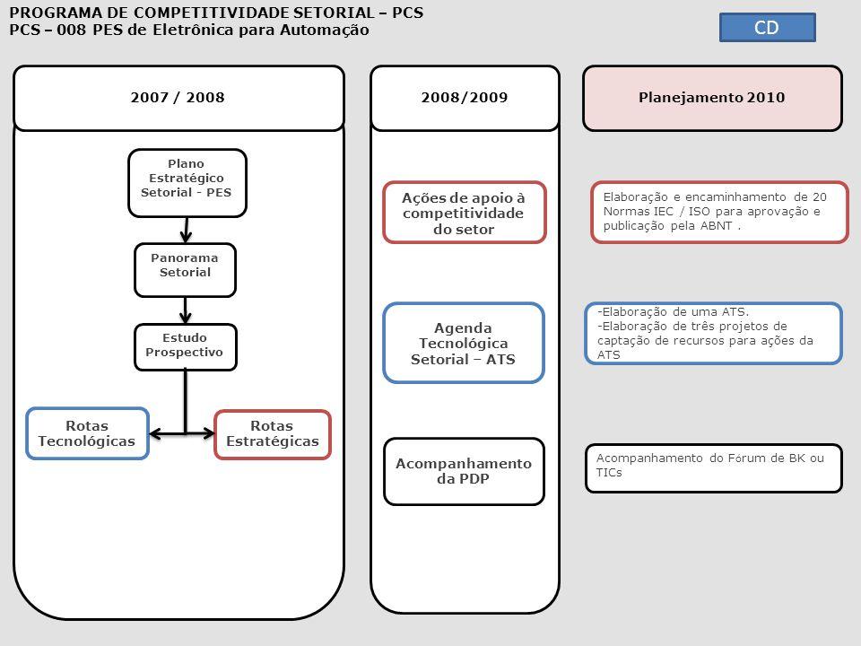 2007 / 2008 2008/2009 PROGRAMA DE COMPETITIVIDADE SETORIAL – PCS PCS – 008 PES de Eletrônica para Automação Plano Estratégico Setorial - PES Estudo Pr