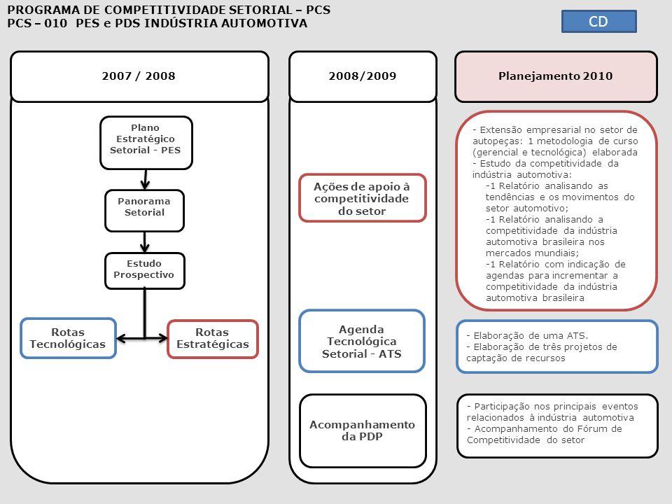 2007 / 2008 2008/2009 - Extensão empresarial no setor de autopeças: 1 metodologia de curso (gerencial e tecnológica) elaborada Extensão empresarial no