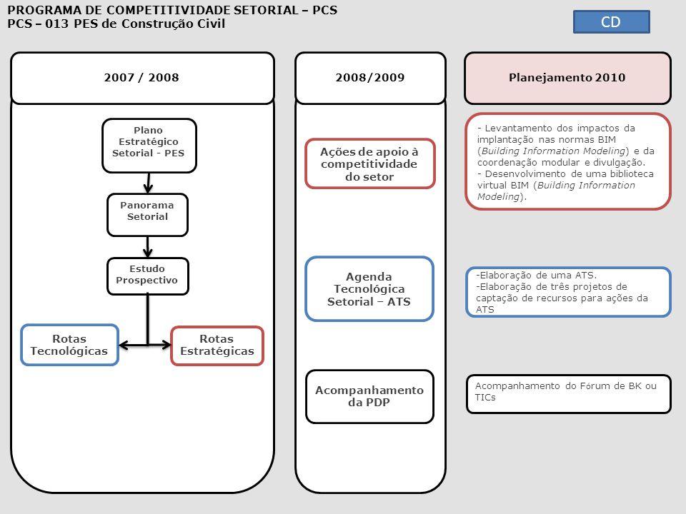 2007 / 2008 2008/2009 - Levantamento dos impactos da implantação nas normas BIM (Building Information Modeling) e da coordenação modular e divulgação.
