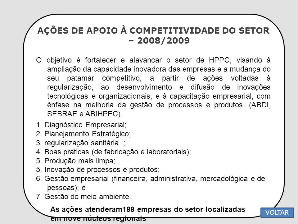 AÇÕES DE APOIO À COMPETITIVIDADE DO SETOR – 2008/2009 O objetivo é fortalecer e alavancar o setor de HPPC, visando à ampliação da capacidade inovadora