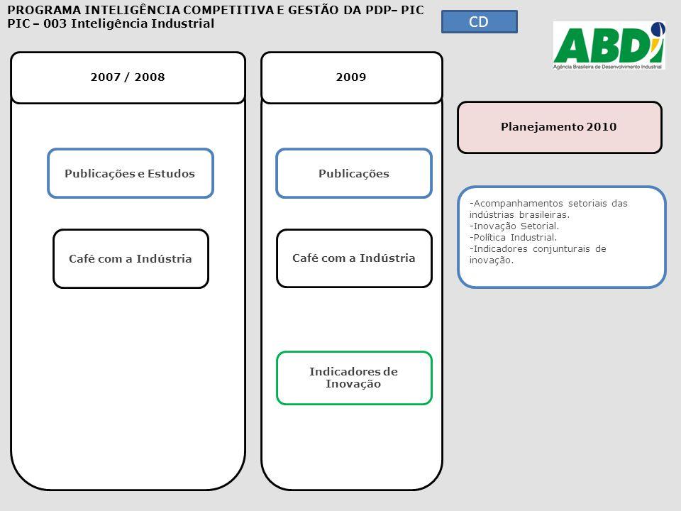 2007 / 2008 2009 Planejamento 2010 PROGRAMA INTELIGÊNCIA COMPETITIVA E GESTÃO DA PDP – PIC PIC – 003 Inteligência Industrial Publicações e Estudos Caf