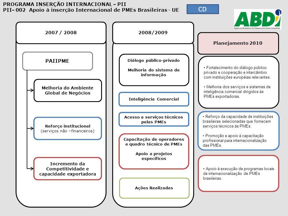 Reforço da capacidade de instituições brasileiras selecionadas que fornecem serviços técnicos às PMEs. Reforço da capacidade de instituições brasileir