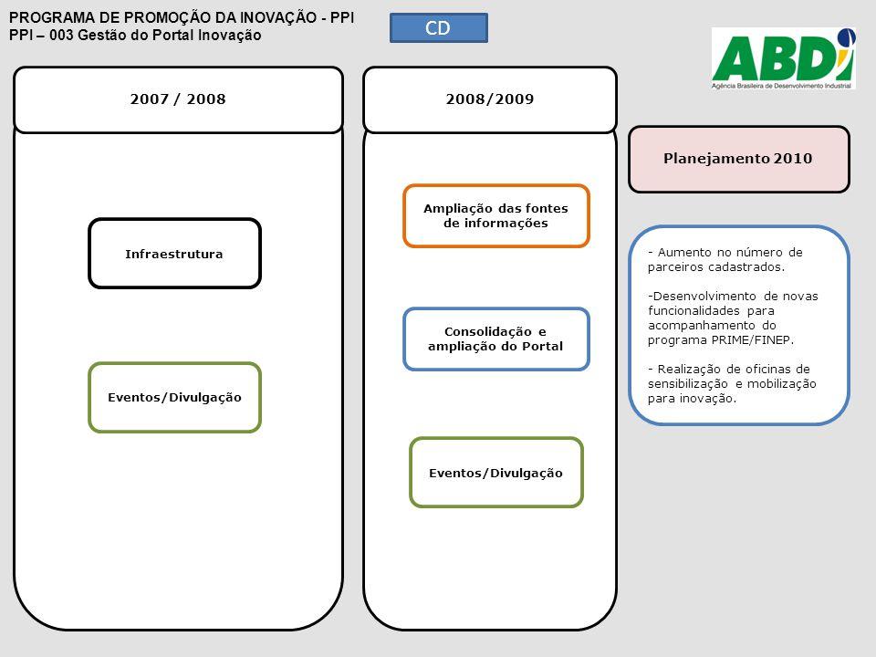 2007 / 2008 2008/2009 Planejamento 2010 PROGRAMA DE PROMOÇÃO DA INOVAÇÃO - PPI PPI – 003 Gestão do Portal Inovação Ampliação das fontes de informações
