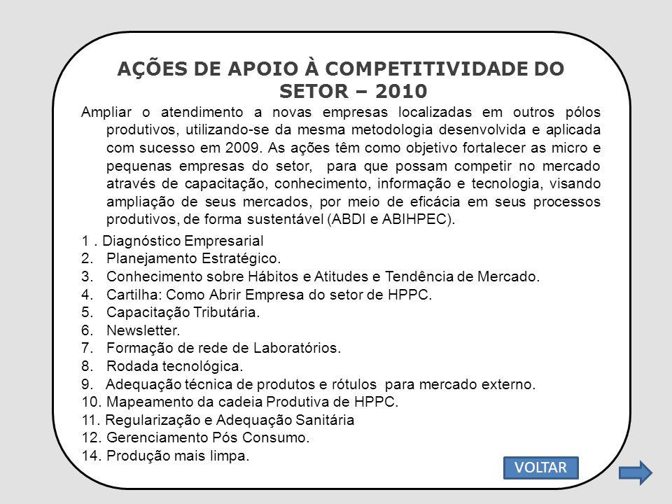 AÇÕES DE APOIO À COMPETITIVIDADE DO SETOR – 2010 Ampliar o atendimento a novas empresas localizadas em outros pólos produtivos, utilizando-se da mesma