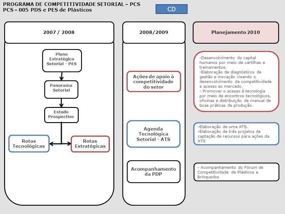 2007 / 2008 2008/2009 Planejamento 2010 -Desenvolvimento do capital humanos por meio de cartilhas e treinamentos.Desenvolvimento do capital humanos po