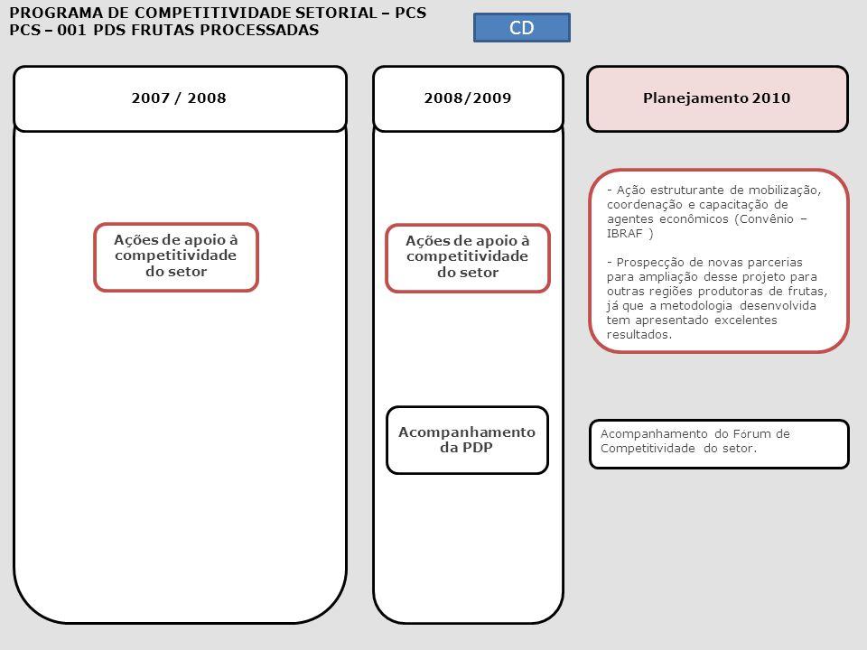 2007 / 2008 2008/2009 Planejamento 2010 - Ação estruturante de mobilização, coordenação e capacitação de agentes econômicos (Convênio – IBRAF ) - Pros
