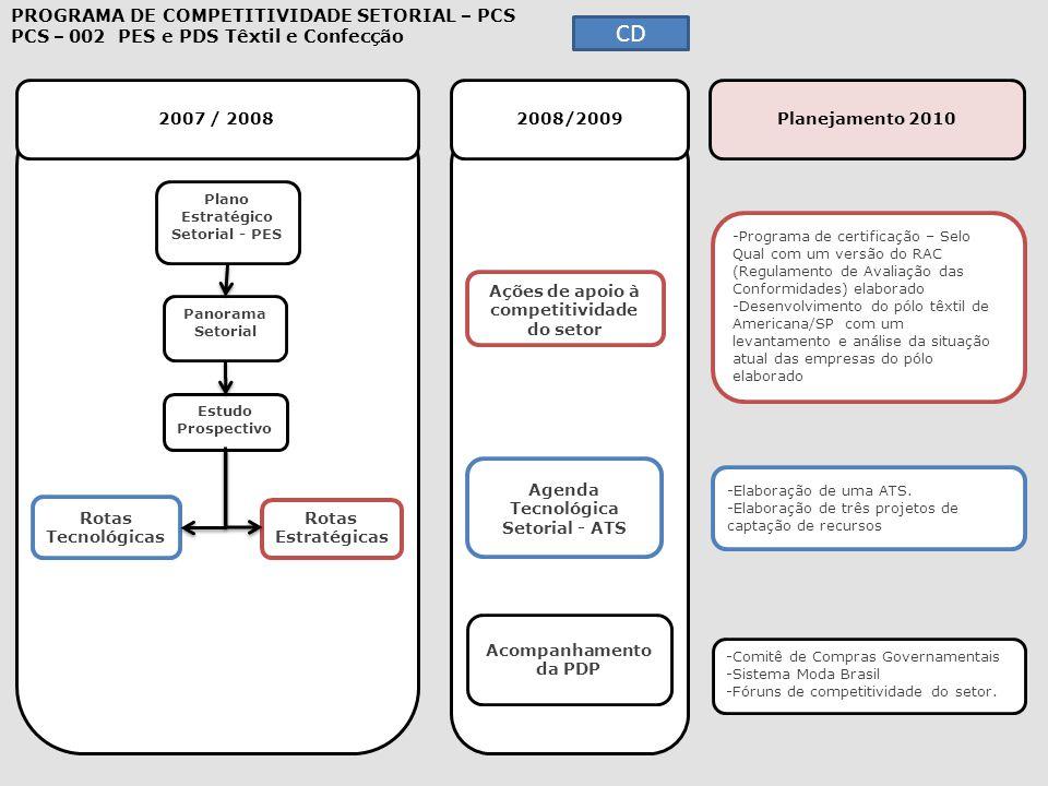 2007 / 2008 2008/2009 Planejamento 2010 -Programa de certificação – Selo Qual com um versão do RAC (Regulamento de Avaliação das Conformidades) elabor