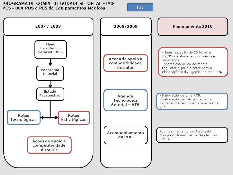2007 / 2008 2008/2009 Planejamento 2010 - Internalização de 20 Normas IEC/ISO elaboradas por meio de seminários. Internalização de 20 Normas IEC/ISO e