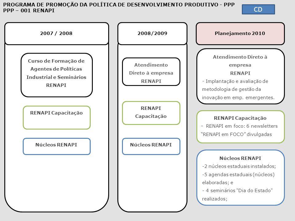 CD 2007 / 2008 2008/2009 Planejamento 2010 PROGRAMA DE PROMOÇÃO DA POLÍTICA DE DESENVOLVIMENTO PRODUTIVO - PPP PPP – 001 RENAPI Curso de Formação de A