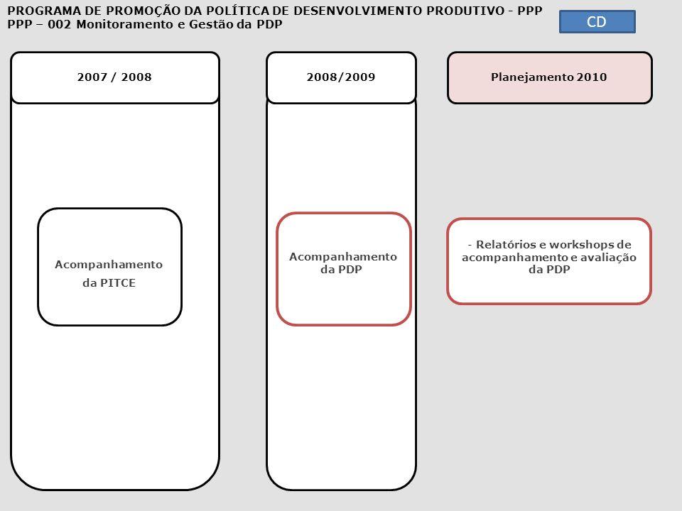 CD 2007 / 2008 2008/2009 Planejamento 2010 - Relatórios e workshops de acompanhamento e avaliação da PDP Relatórios e workshops de acompanhamento e av