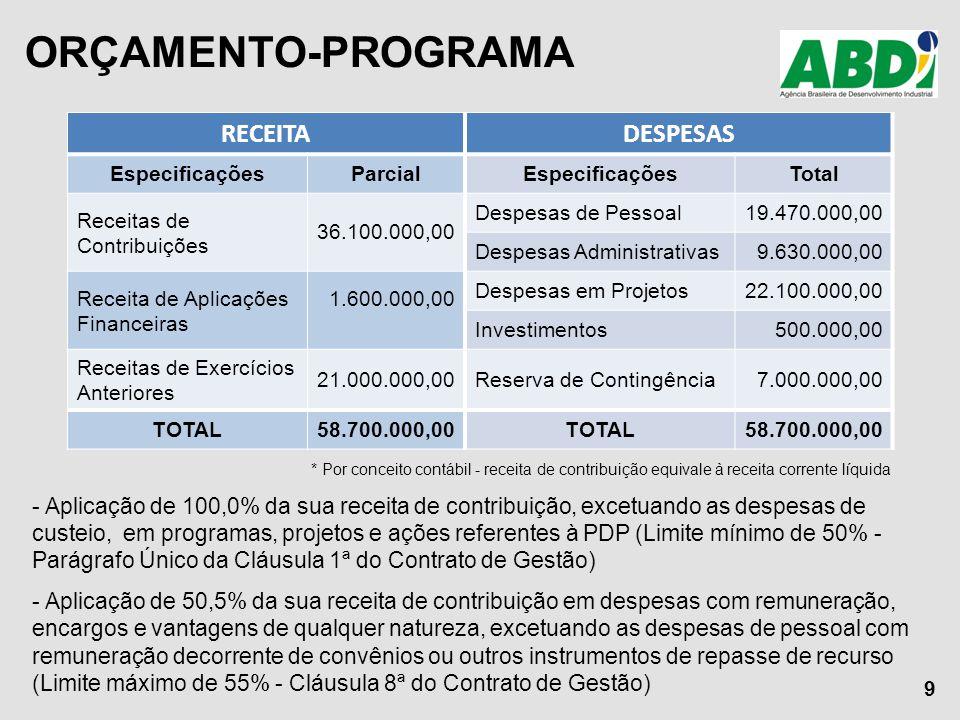 ORÇAMENTO-PROGRAMA RECEITADESPESAS EspecificaçõesParcialEspecificaçõesTotal Receitas de Contribuições 36.100.000,00 Despesas de Pessoal19.470.000,00 D