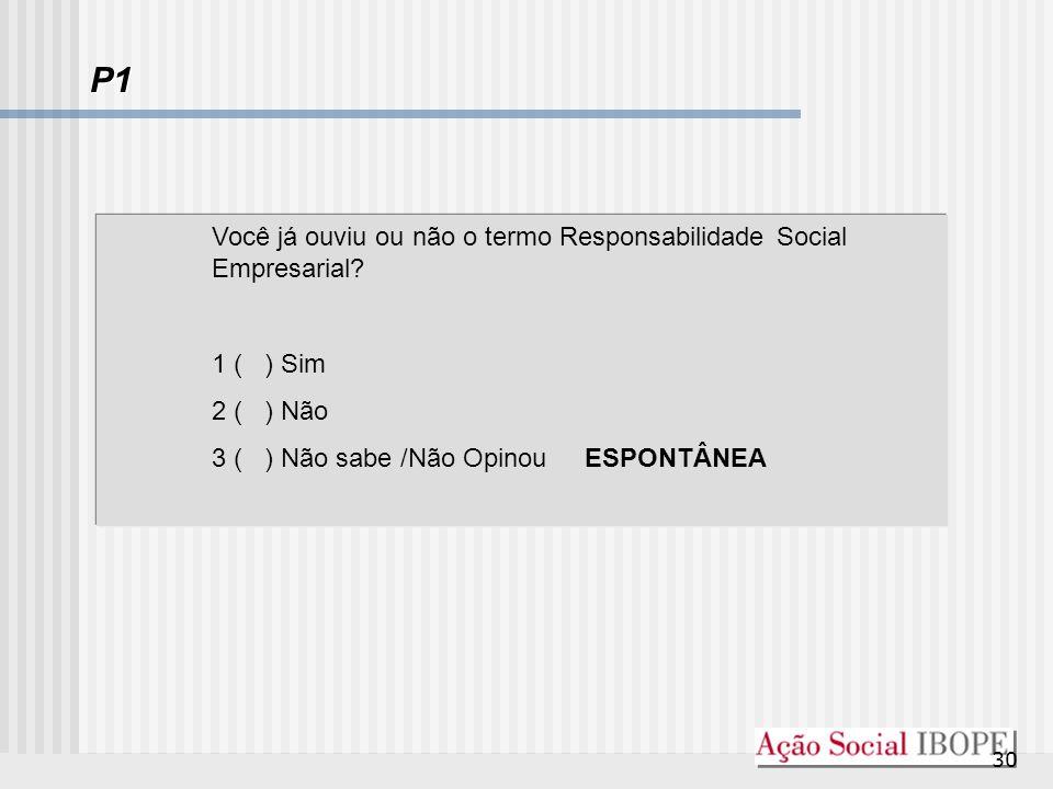 30 P1 Você já ouviu ou não o termo Responsabilidade Social Empresarial? 1 ( ) Sim 2 ( ) Não 3 ( ) Não sabe /Não Opinou ESPONTÂNEA