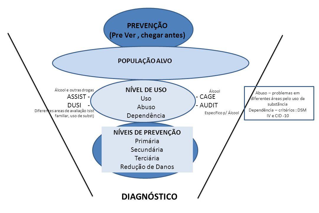 PREVENÇÃO (Pre Ver, chegar antes) POPULAÇÃO ALVO NÍVEL DE USO Uso Abuso Dependência NÍVEIS DE PREVENÇÃO Primária Secundária Terciária Redução de Danos