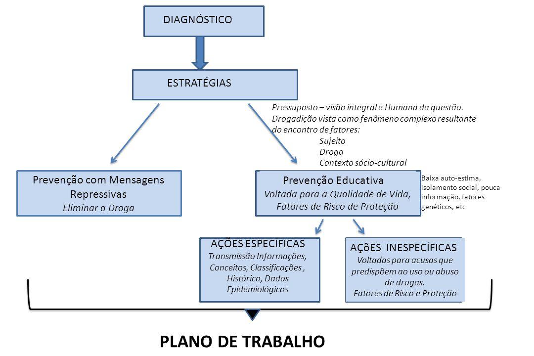 Prevenção com Mensagens Repressivas Eliminar a Droga DIAGNÓSTICO ESTRATÉGIAS Prevenção Educativa Voltada para a Qualidade de Vida, Fatores de Risco de