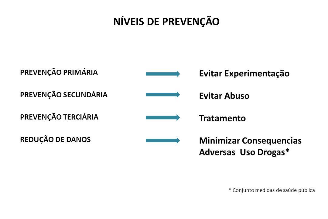 NÍVEIS DE PREVENÇÃO PREVENÇÃO PRIMÁRIA Evitar Experimentação PREVENÇÃO SECUNDÁRIA Evitar Abuso PREVENÇÃO TERCIÁRIA Tratamento REDUÇÃO DE DANOS Minimiz