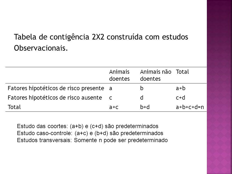 Animais doentes Animais não doentes Total Fatores hipotéticos de risco presenteaba+b Fatores hipotéticos de risco ausentecdc+d Totala+cb+da+b+c+d=n Ta