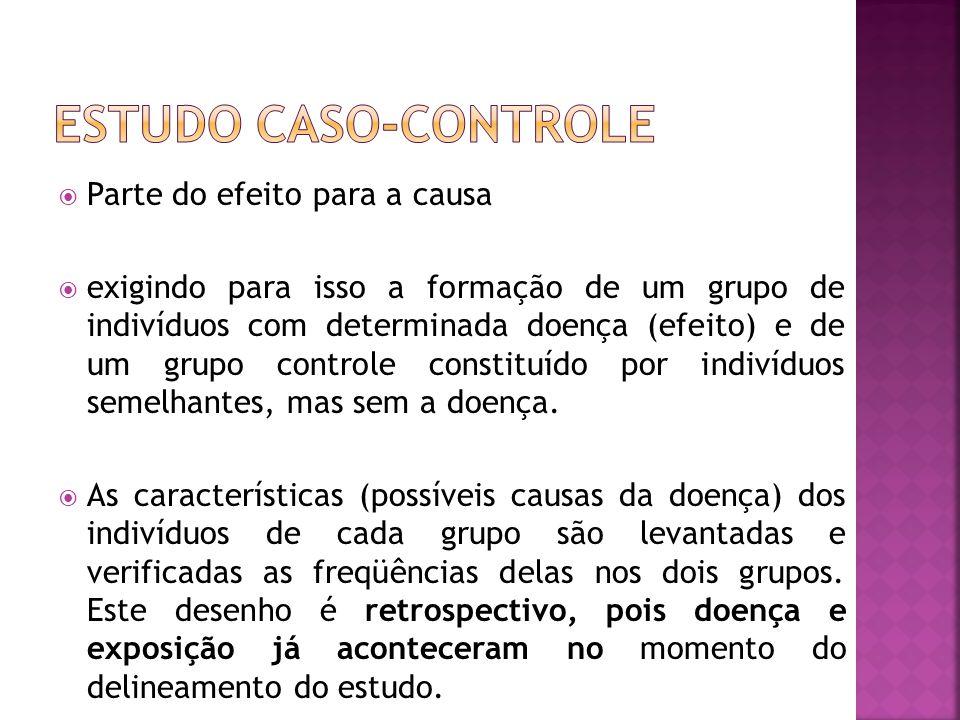  Parte do efeito para a causa  exigindo para isso a formação de um grupo de indivíduos com determinada doença (efeito) e de um grupo controle consti