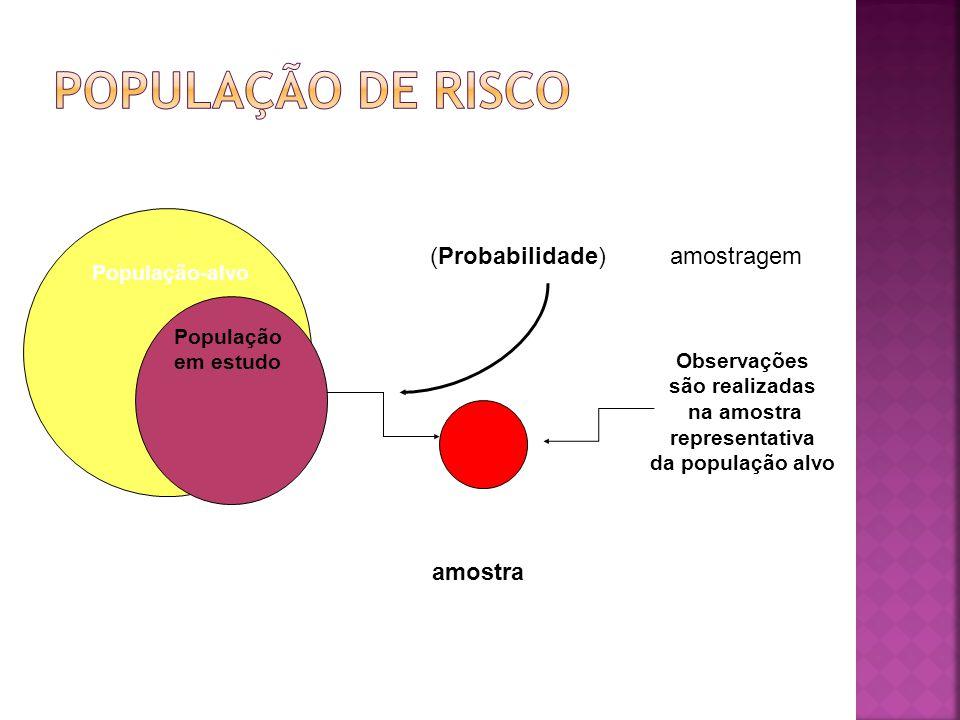 População-alvo População em estudo (Probabilidade)amostragem amostra Observações são realizadas na amostra representativa da população alvo