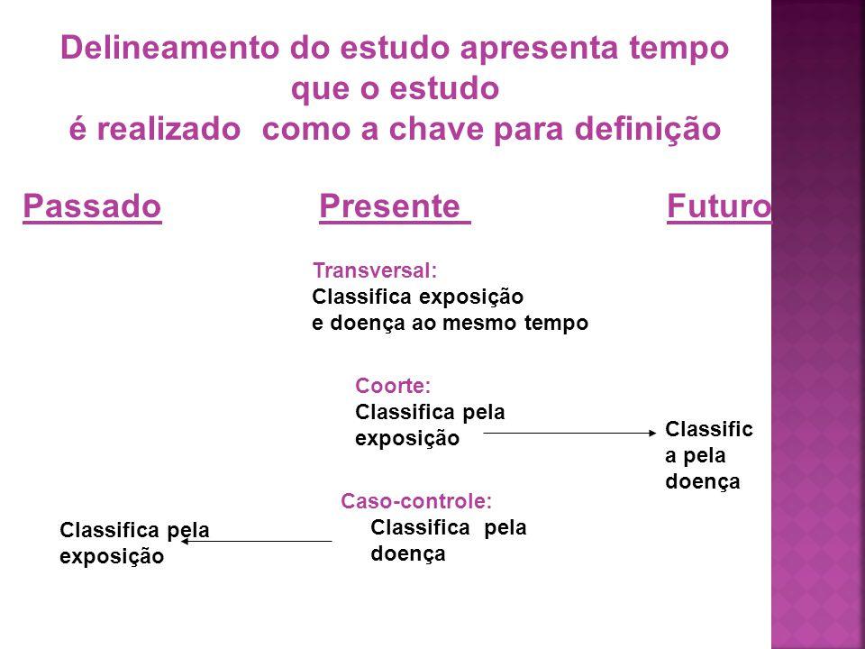 Passado Presente Futuro Delineamento do estudo apresenta tempo que o estudo é realizado como a chave para definição Transversal: Classifica exposição