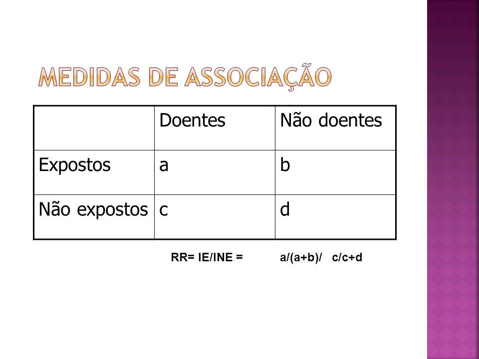 DoentesNão doentes Expostosab Não expostoscd RR= IE/INE = a/(a+b)/ c/c+d