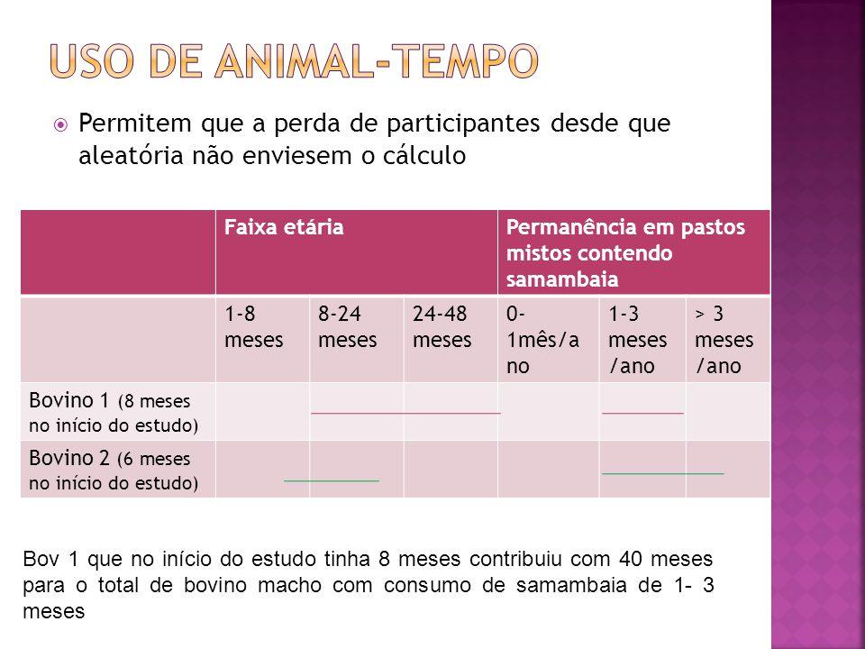  Permitem que a perda de participantes desde que aleatória não enviesem o cálculo Faixa etáriaPermanência em pastos mistos contendo samambaia 1-8 mes