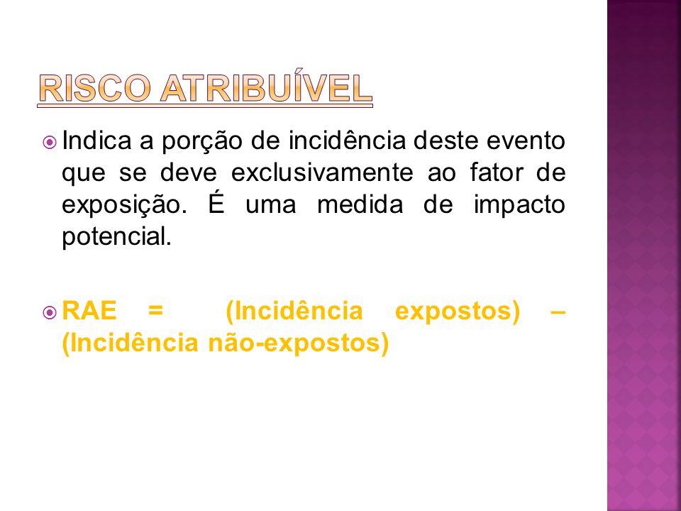  Indica a porção de incidência deste evento que se deve exclusivamente ao fator de exposição. É uma medida de impacto potencial.  RAE = (Incidência