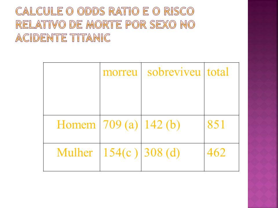 morreu sobreviveutotal Homem709 (a)142 (b)851 Mulher154(c )308 (d)462
