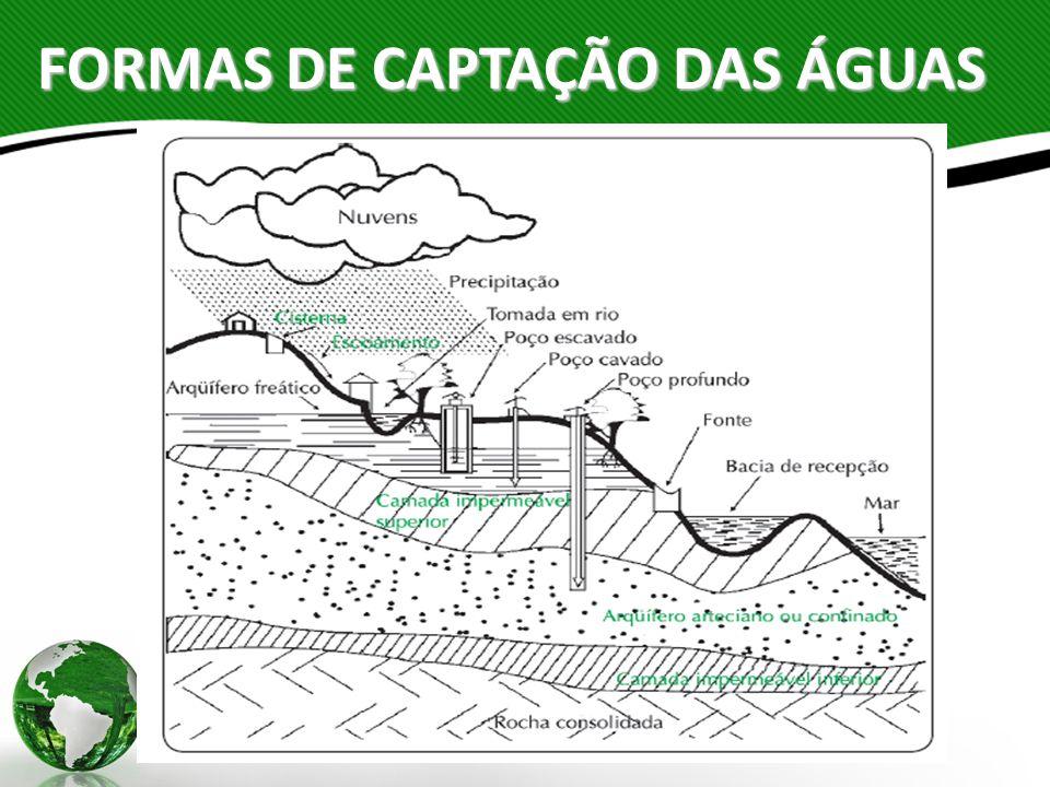 FORMAS DE CAPTAÇÃO DAS ÁGUAS