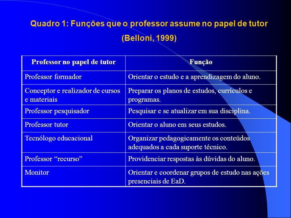 Professor no papel de tutor Função Professor formadorOrientar o estudo e a aprendizagem do aluno. Conceptor e realizador de cursos e materiais Prepara