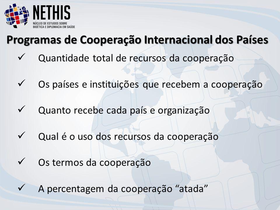Quantidade total de recursos da cooperação Os países e instituições que recebem a cooperação Quanto recebe cada país e organização Qual é o uso dos recursos da cooperação Os termos da cooperação A percentagem da cooperação atada Programas de Cooperação Internacional dos Países