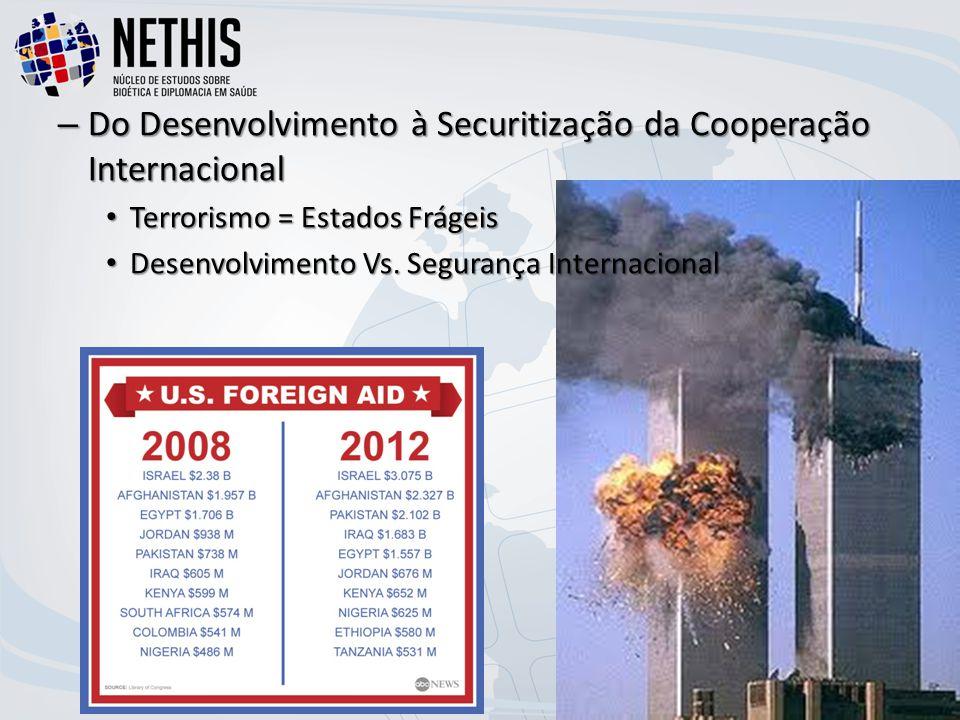– Do Desenvolvimento à Securitização da Cooperação Internacional Terrorismo = Estados Frágeis Terrorismo = Estados Frágeis Desenvolvimento Vs.