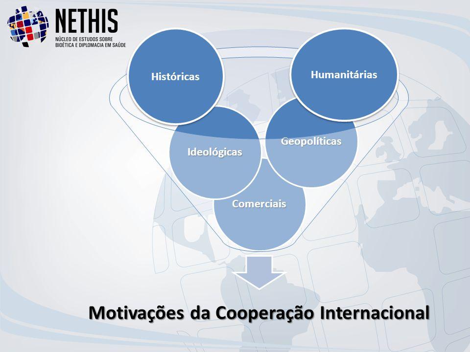 Motivações da Cooperação Internacional Comerciais Ideológicas Geopolíticas Humanitárias Históricas