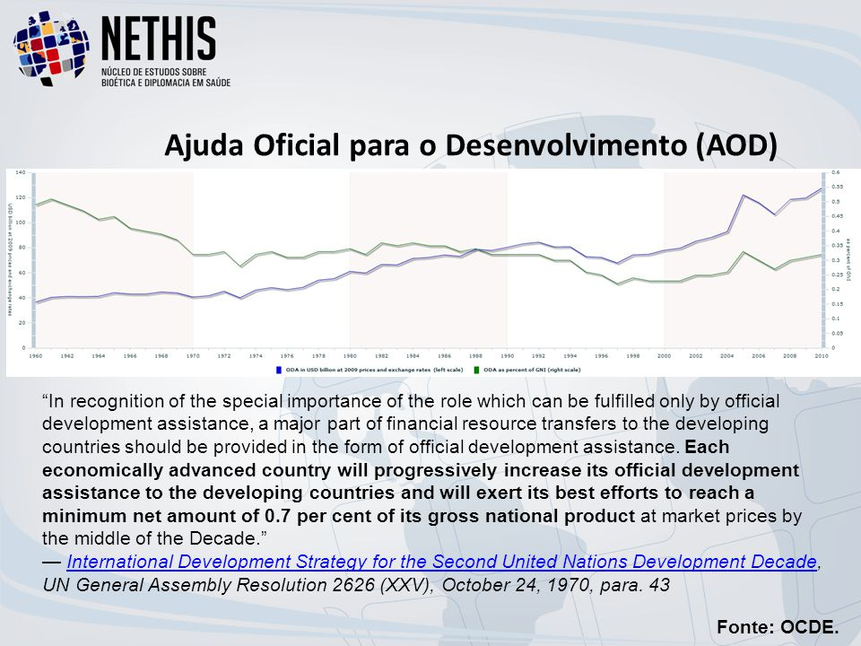 "Ajuda Oficial para o Desenvolvimento (AOD) Fonte: OCDE. ""In recognition of the special importance of the role which can be fulfilled only by official"
