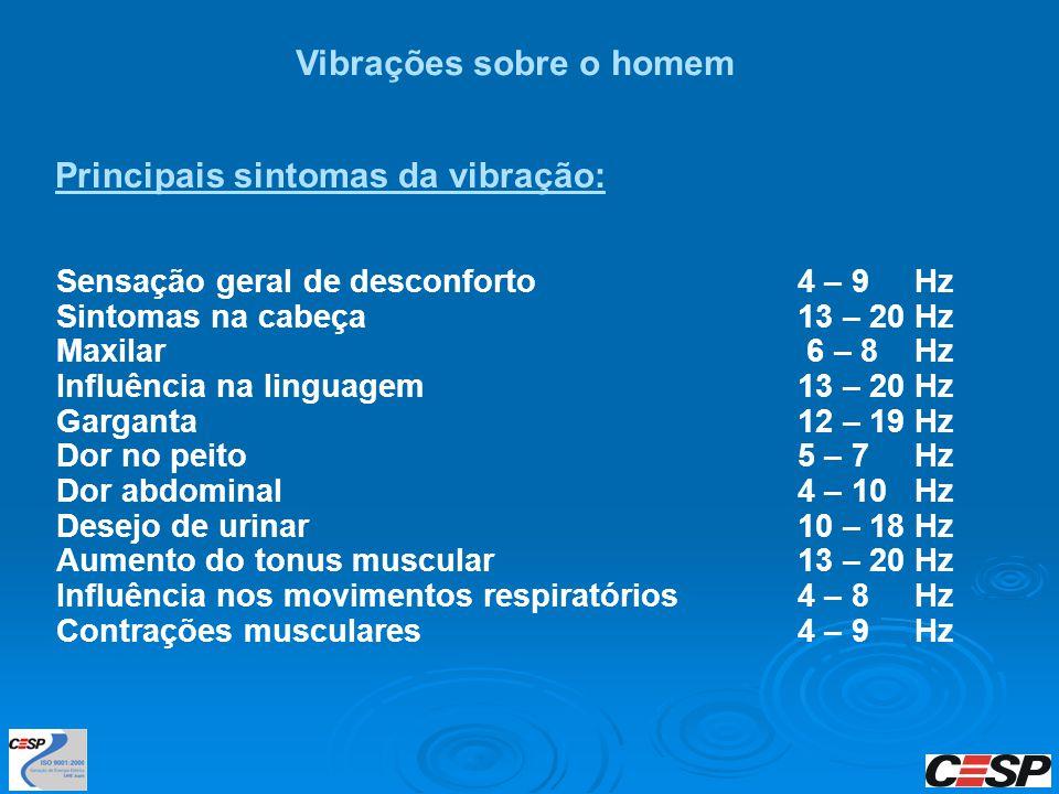 Vibrações sobre o homem Principais sintomas da vibração: Sensação geral de desconforto4 – 9 Hz Sintomas na cabeça13 – 20 Hz Maxilar 6 – 8 Hz Influênci