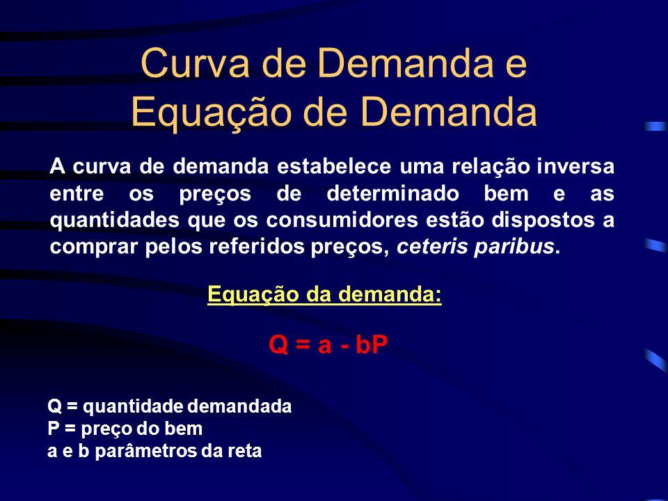 Curva de Demanda e Equação de Demanda A curva de demanda estabelece uma relação inversa entre os preços de determinado bem e as quantidades que os con