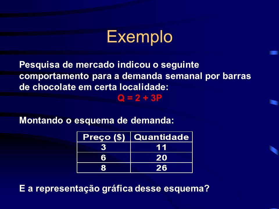 Exemplo Pesquisa de mercado indicou o seguinte comportamento para a demanda semanal por barras de chocolate em certa localidade: Q = 2 + 3P Montando o