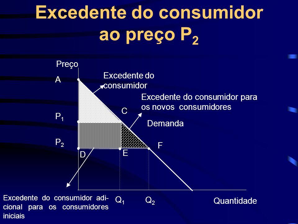 Excedente do consumidor ao preço P 2 Excedente do consumidor adi- cional para os consumidores iniciais A C Preço Demanda Quantidade Q1Q1 B P1P1 P2P2 D