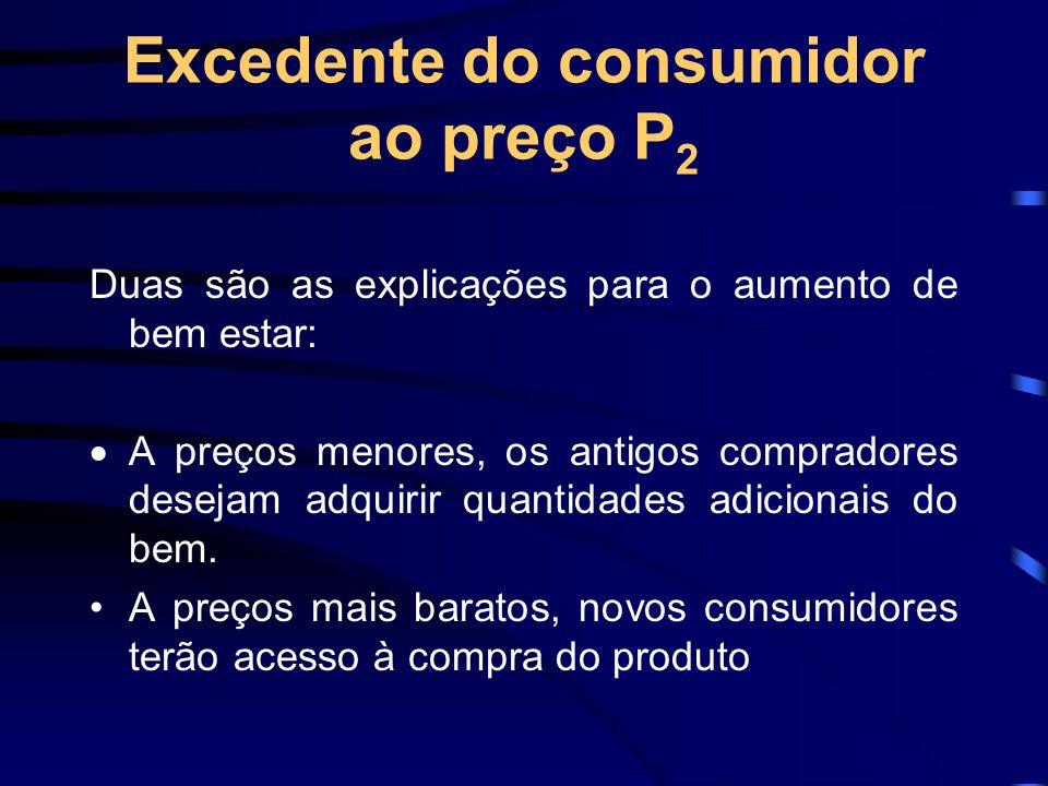 Excedente do consumidor ao preço P 2 Duas são as explicações para o aumento de bem estar:  A preços menores, os antigos compradores desejam adquirir