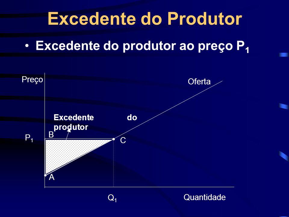 Excedente do Produtor Excedente do produtor ao preço P 1 Preço Q1Q1 P1P1 A B C Oferta Quantidade Excedente do produtor