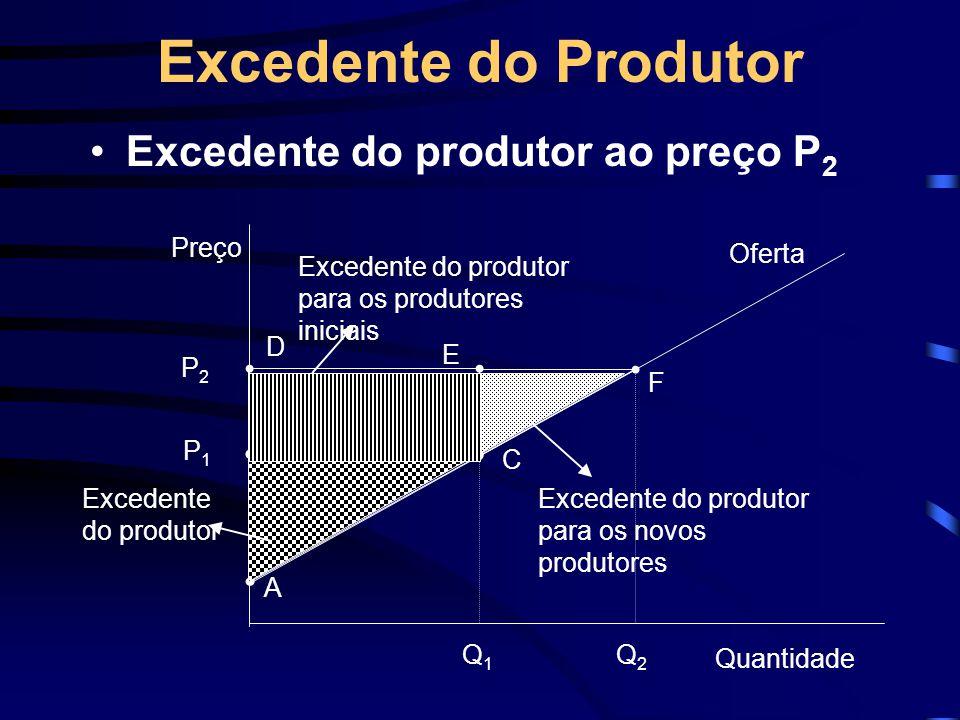 Excedente do Produtor Excedente do produtor ao preço P 2 Preço Q1Q1 P1P1 A B C Oferta Quantidade Excedente do produtor Excedente do produtor para os p