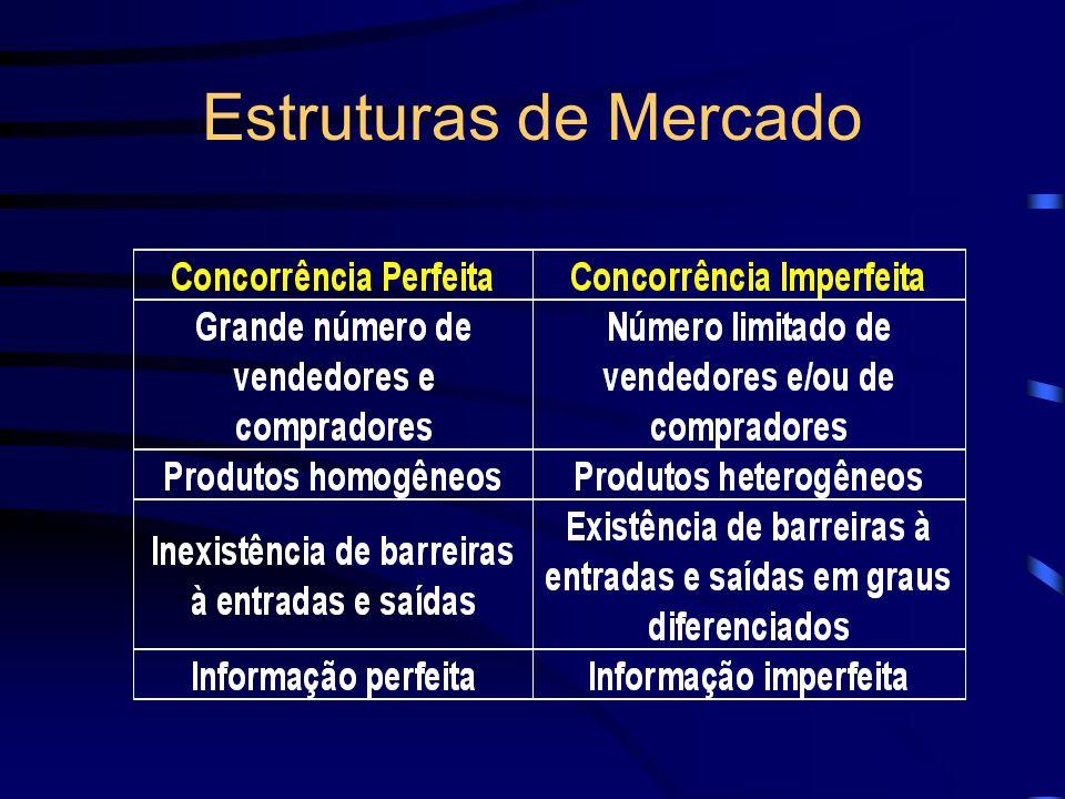 A Concorrência Perfeita Em mercados perfeitamente competitivos, quando o preço de mercado está acima do preço de equilíbrio, há excesso de oferta que pressiona o preço para baixo.