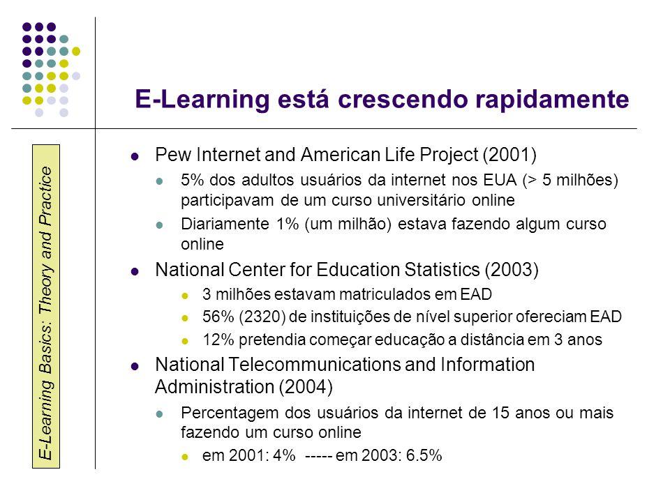 E-Learning Basics: Theory and Practice E-Learning está crescendo rapidamente Sloan Foundation Iniciativas na área de Redes de Aprendizado Assincrônico (ALN) desde meados de 1990 Sloan Studies (2004, 2005) 1.98 milhões de estudantes fizeram pelo menos um curso online no primeiro semestre de 2003 e 2,3 milhões no primeiro semestre de 2004 (18,2% de crescimento) In 2004, 65% das universidades que oferecem cursos presenciais também oferecem cursos online In 2004 Em 2004, 65% dos professores de todas as universidades e 74% das instituições públicas passam a utilizar E-learning nas suas aulas.