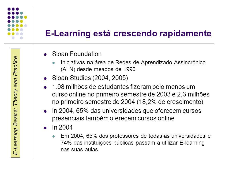 E-Learning Basics: Theory and Practice E-Learning está crescendo rapidamente Sloan Foundation Iniciativas na área de Redes de Aprendizado Assincrônico