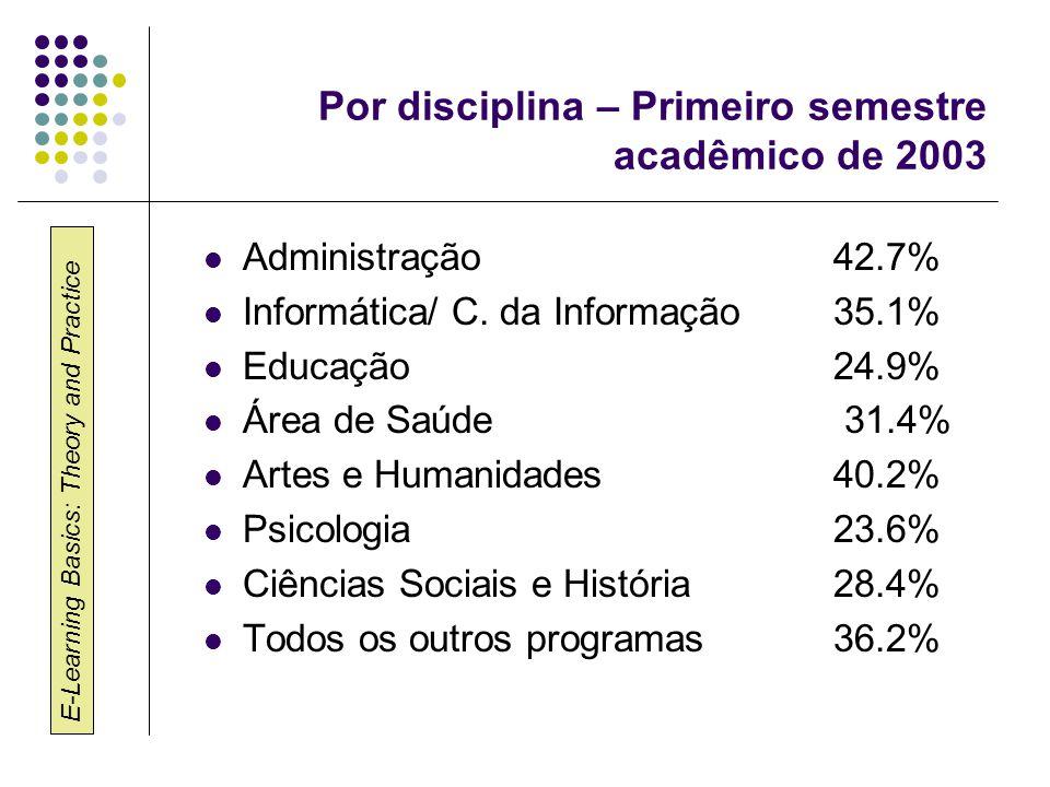 E-Learning Basics: Theory and Practice Por disciplina – Primeiro semestre acadêmico de 2003 Administração42.7% Informática/ C. da Informação 35.1% Edu