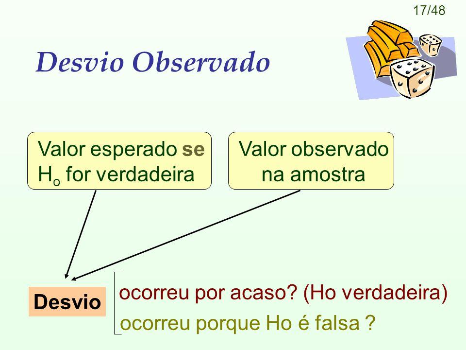 17/48 Desvio Observado Valor esperado se H o for verdadeira Valor observado na amostra Desvio ocorreu porque Ho é falsa .