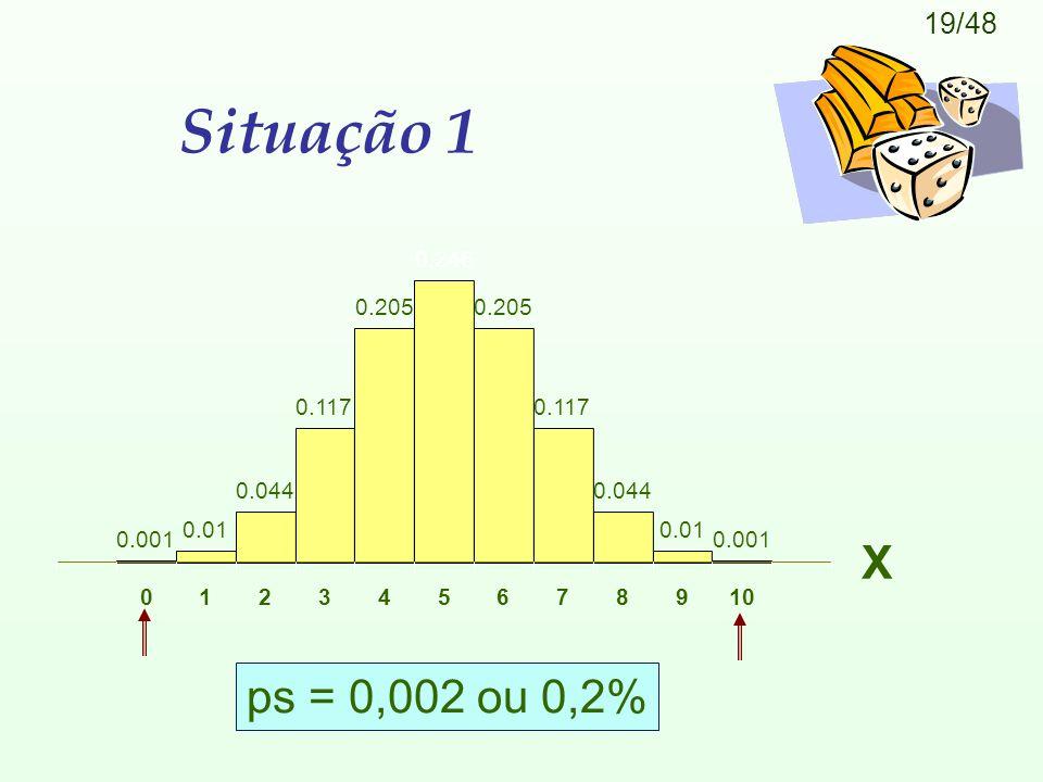19/48 Situação 1 ps = 0,002 ou 0,2% X 0.001 0.01 0.044 0.117 0.205 0.246 0.205 0.117 0.044 0.01 0.001 012345678910