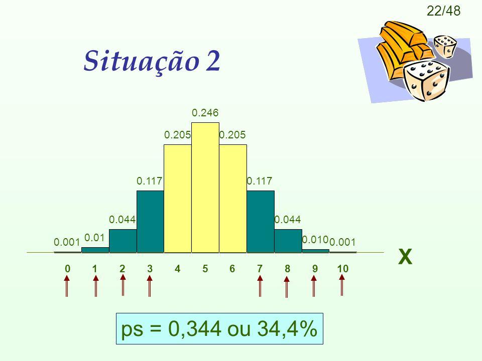 22/48 Situação 2 ps = 0,344 ou 34,4% X 0.001 0.01 0.044 0.117 0.205 0.246 0.205 0.117 0.044 0.010 0.001 012345678910