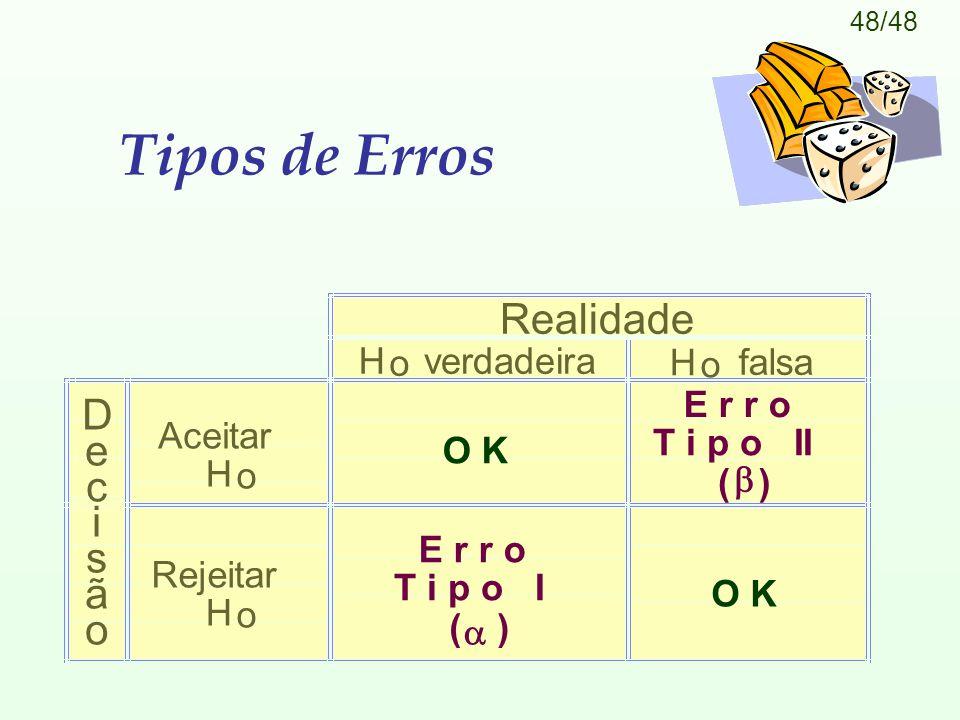 48/48 Tipos de Erros O K E r r o T i p o II ()  E r r o T i p o I (  ) O K