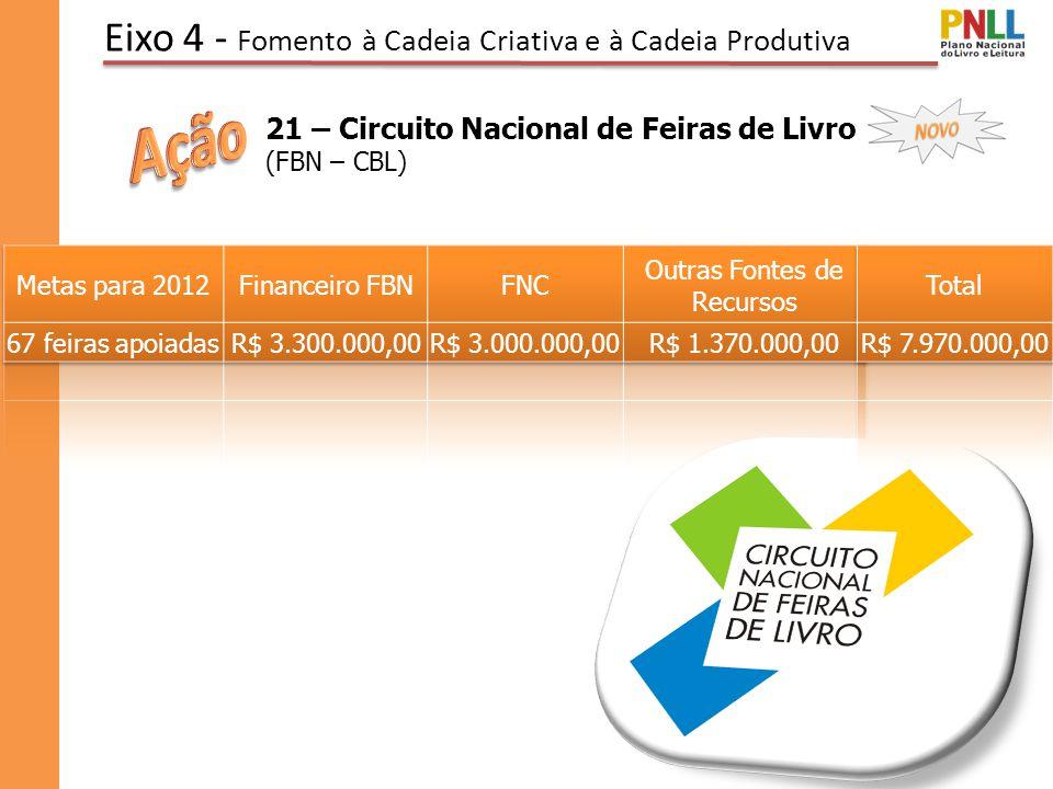 Eixo 4 - Fomento à Cadeia Criativa e à Cadeia Produtiva 21 – Circuito Nacional de Feiras de Livro (FBN – CBL)